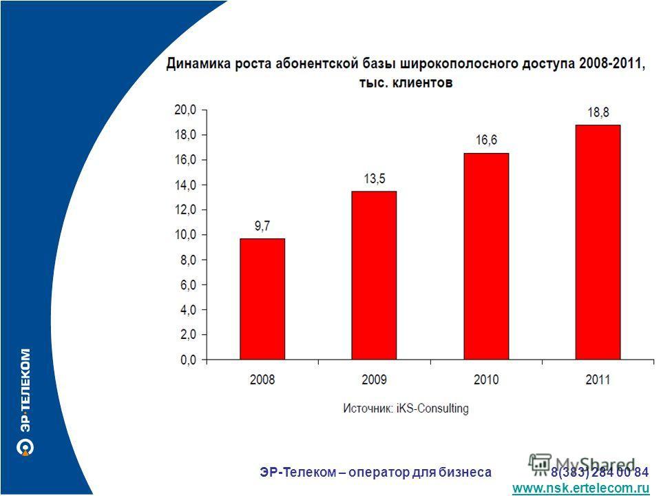 ЭР-Телеком – оператор для бизнеса 8(383) 284 00 84 www.nsk.ertelecom.ru