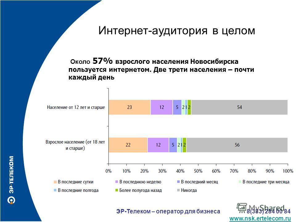 Интернет-аудитория в целом Около 57% взрослого населения Новосибирска пользуется интернетом. Две трети населения – почти каждый день ЭР-Телеком – оператор для бизнеса 8(383) 284 00 84 www.nsk.ertelecom.ru