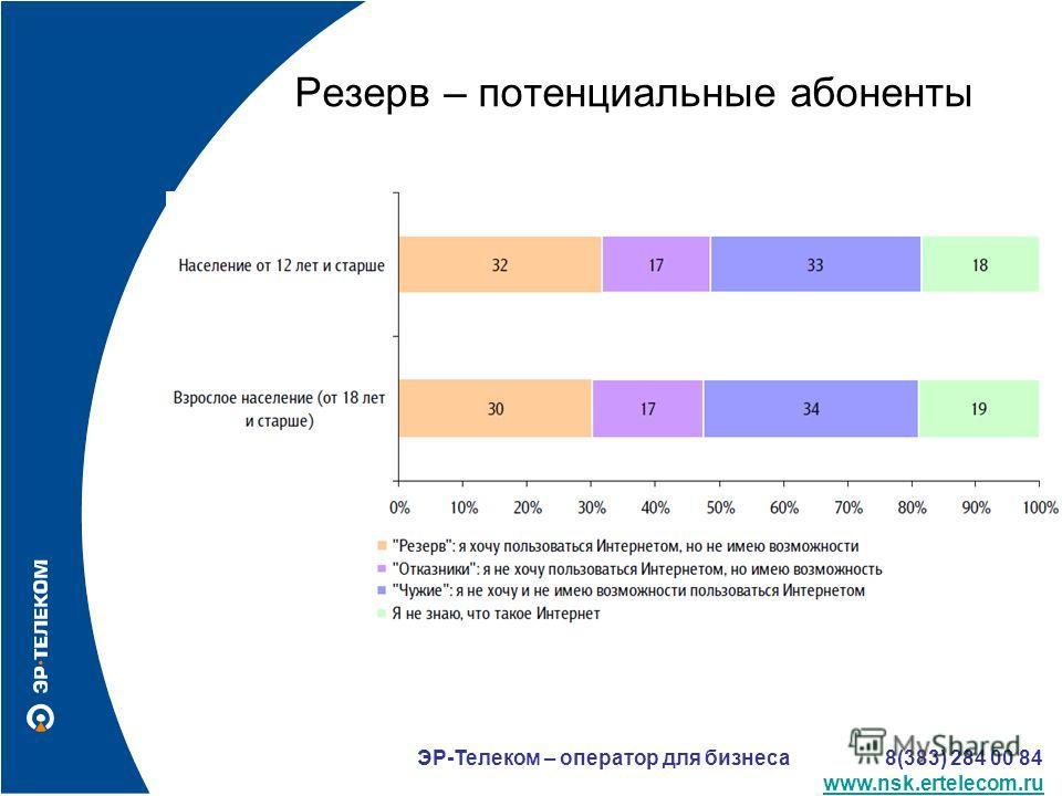 Резерв – потенциальные абоненты ЭР-Телеком – оператор для бизнеса 8(383) 284 00 84 www.nsk.ertelecom.ru