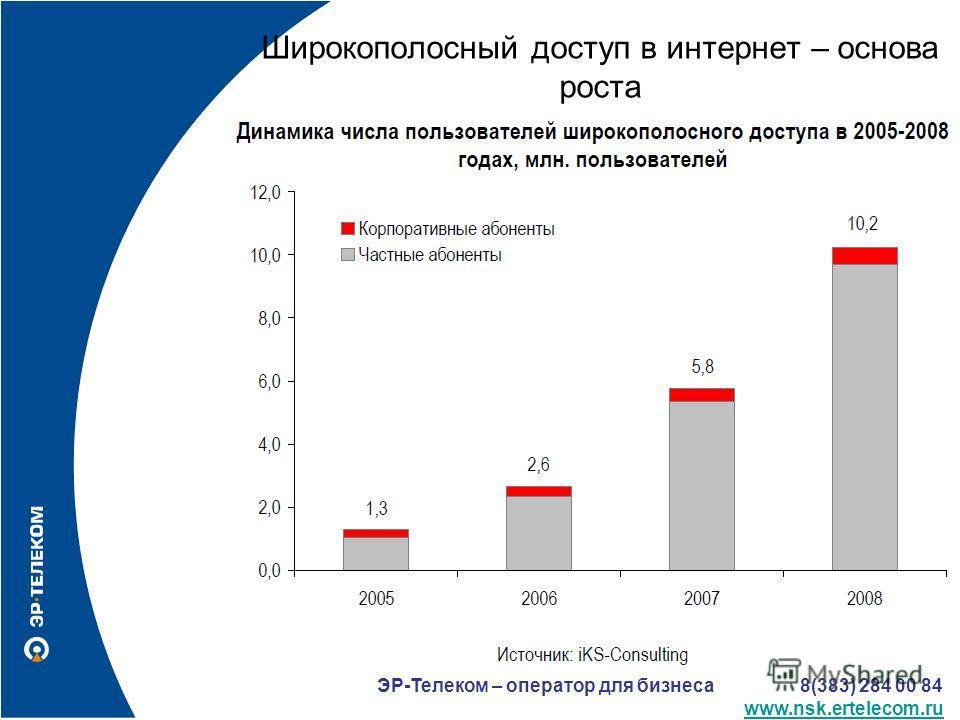 ЭР-Телеком – оператор для бизнеса 8(383) 284 00 84 www.nsk.ertelecom.ru Широкополосный доступ в интернет – основа роста