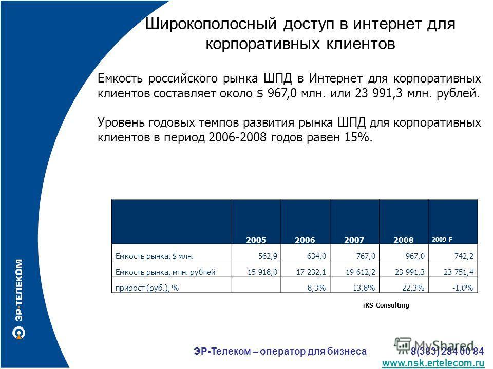 Емкость российского рынка ШПД в Интернет для корпоративных клиентов составляет около $ 967,0 млн. или 23 991,3 млн. рублей. Уровень годовых темпов развития рынка ШПД для корпоративных клиентов в период 2006-2008 годов равен 15%. 2005200620072008 2009
