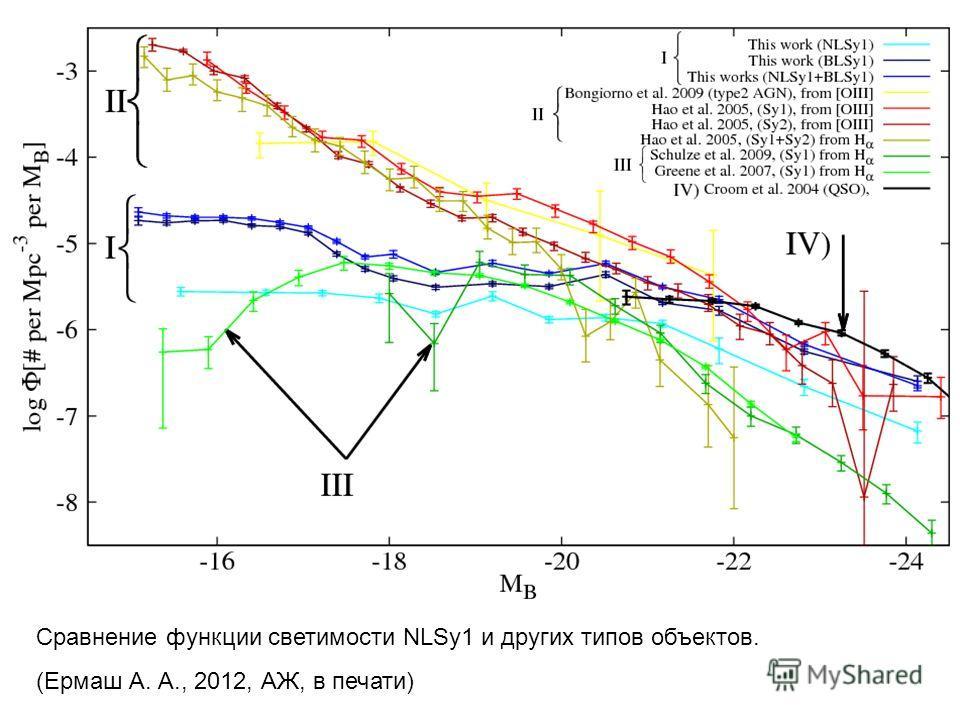 Сравнение функции светимости NLSy1 и других типов объектов. (Ермаш А. А., 2012, АЖ, в печати)
