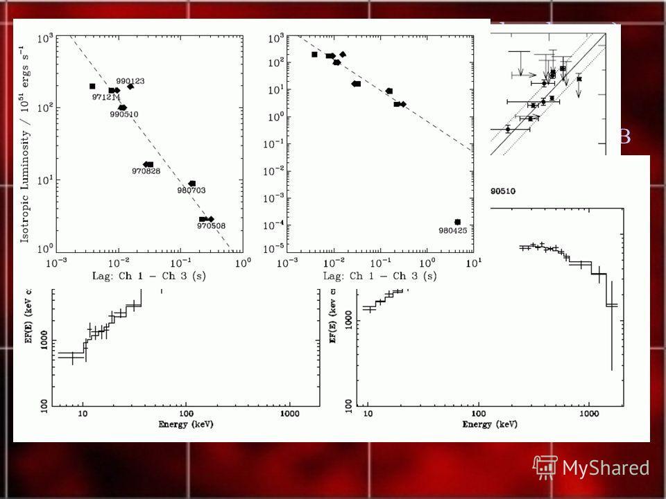 Спектр описывается функцией Банда (D.Band et al. 1993) α=-1±1, β= -2 -2 +1, Е 0 распределено логнормально вокруг 250кэВ В некоторых спектрах присутствуют компоненты с энергиями несколько ГэВ Обнаружены корреляции: L~V 3.3 L~1.3·τ -1.14 E peak ~ E iso