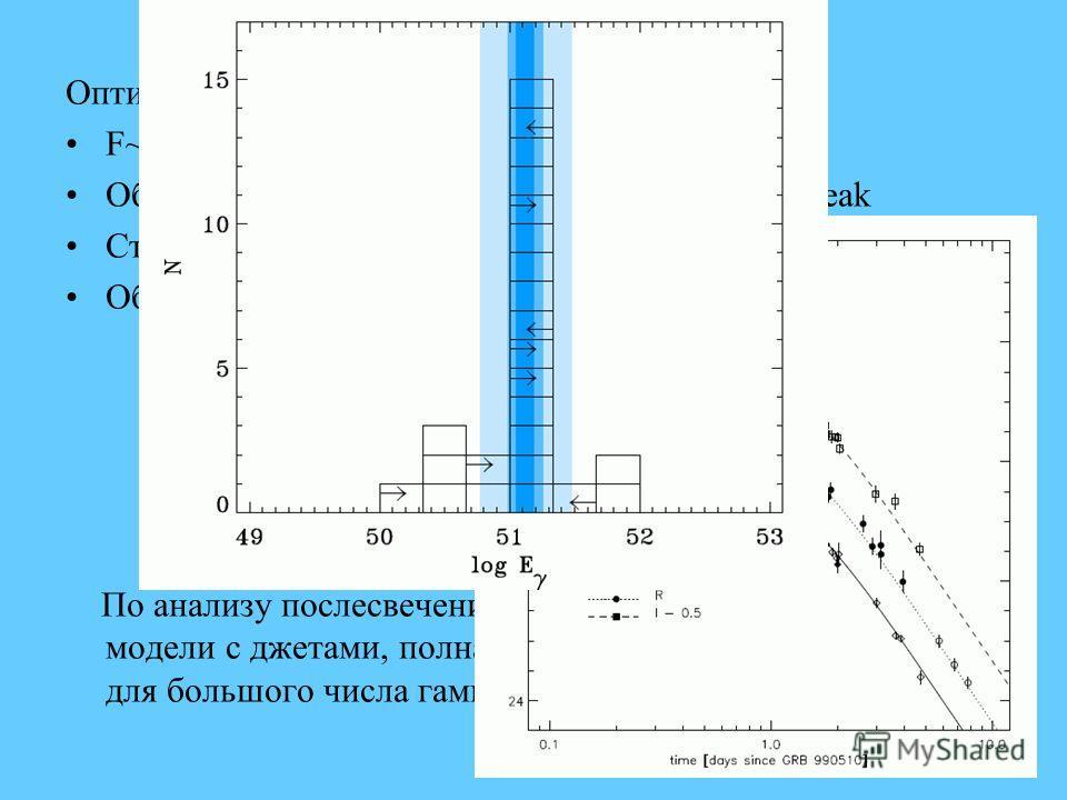 Оптические послесвечения: F~t α ν β, α~-1, β~-0.7 Обнаружены «переломы» кривой блеска. Jet-break Степень поляризации