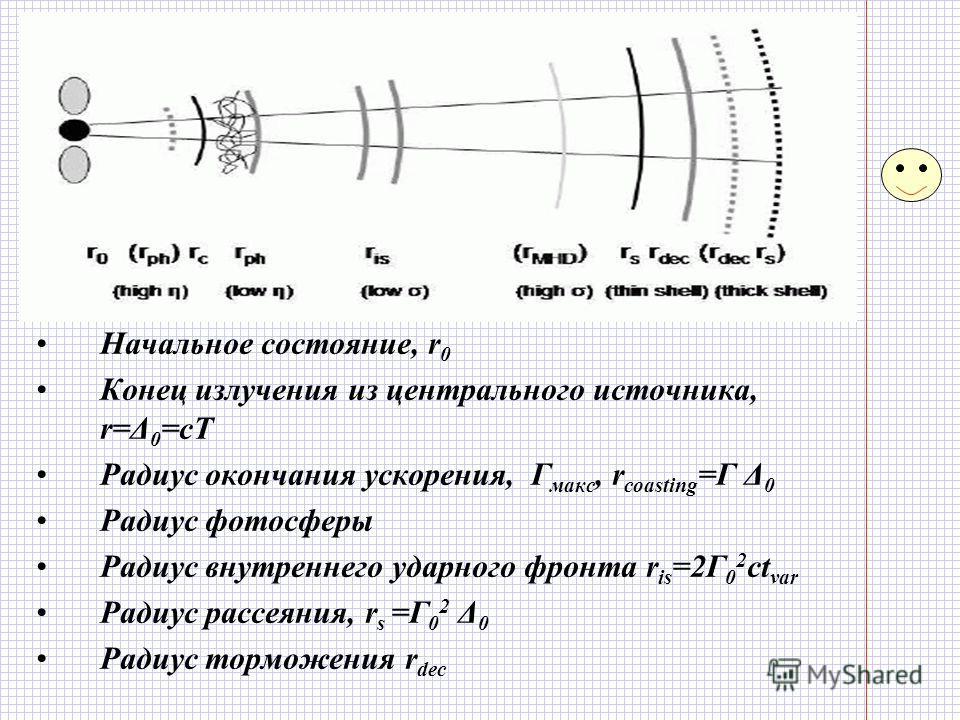 Стандартная модель фаербола с ударными волнами Релятивистское движение вещества. Этапы эволюции и характерные радиусы: Начальное состояние, r 0 Конец излучения из центрального источника, r=Δ 0 =cT Радиус окончания ускорения, Г макс, r coasting =Г Δ 0