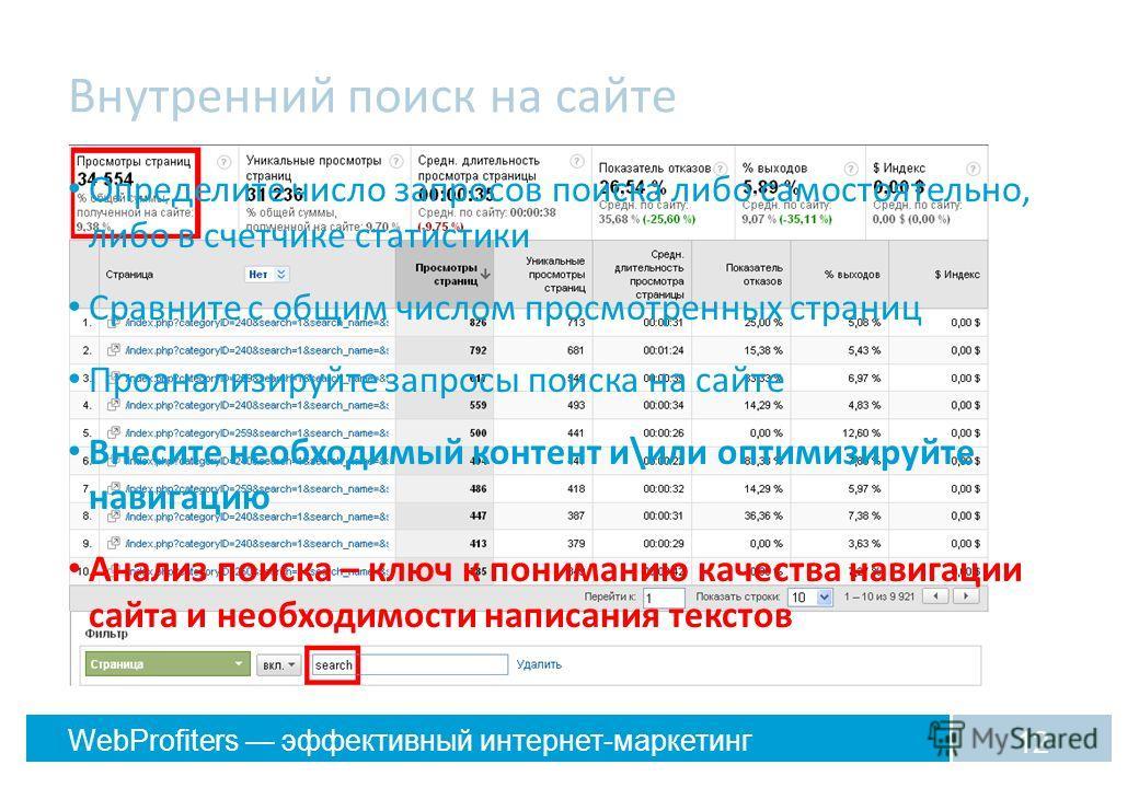 WebProfiters эффективный интернет-маркетинг Внутренний поиск на сайте 12 Определите число запросов поиска либо самостоятельно, либо в счетчике статистики Сравните с общим числом просмотренных страниц Проанализируйте запросы поиска на сайте Внесите не