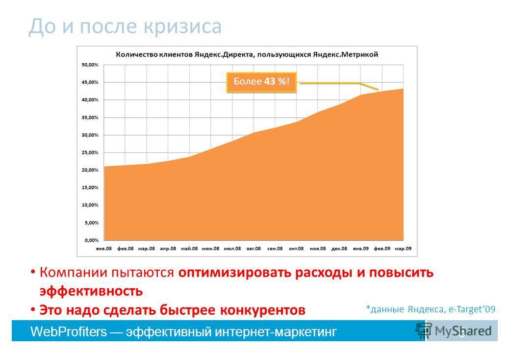 WebProfiters эффективный интернет-маркетинг До и после кризиса 5 *данные Яндекса, e-Target09 Компании пытаются оптимизировать расходы и повысить эффективность Это надо сделать быстрее конкурентов