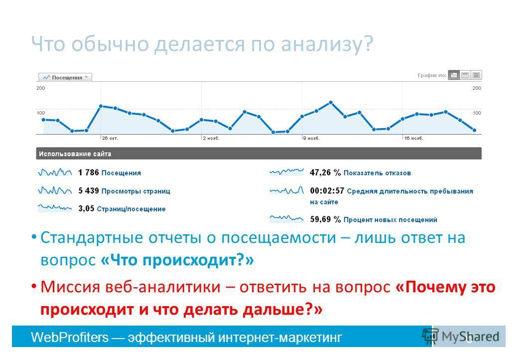 WebProfiters эффективный интернет-маркетинг Что обычно делается по анализу? Стандартные отчеты о посещаемости – лишь ответ на вопрос «Что происходит?» 6 Миссия веб-аналитики – ответить на вопрос «Почему это происходит и что делать дальше?»