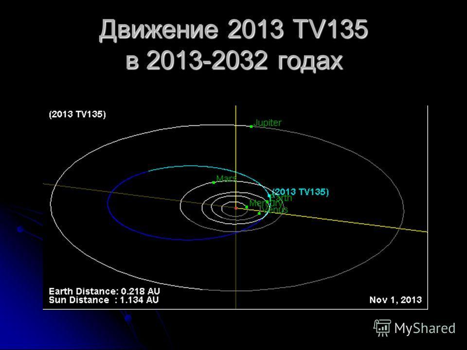 Движение 2013 TV135 в 2013-2032 годах
