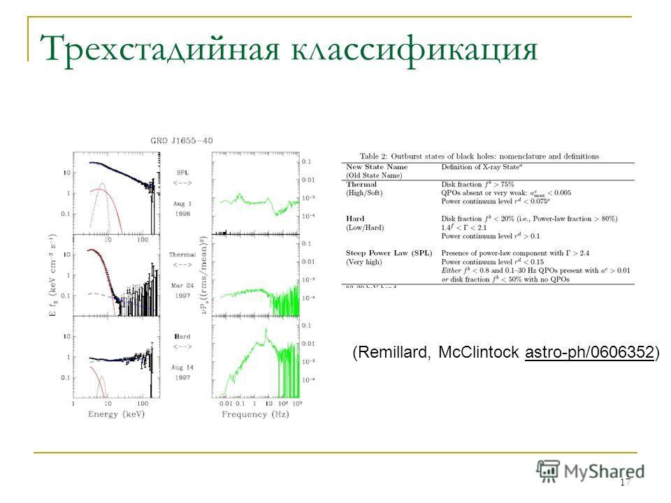 17 Трехстадийная классификация (Remillard, McClintock astro-ph/0606352)