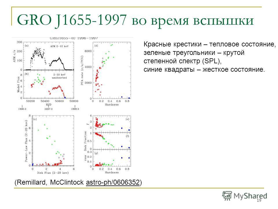 19 GRO J1655-1997 во время вспышки (Remillard, McClintock astro-ph/0606352) Красные крестики – тепловое состояние, зеленые треугольники – крутой степенной спектр (SPL), синие квадраты – жесткое состояние.