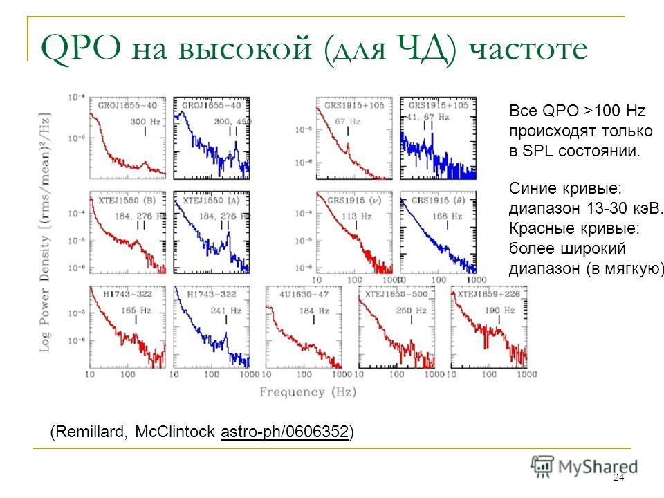 24 QPO на высокой (для ЧД) частоте (Remillard, McClintock astro-ph/0606352) Все QPO >100 Hz происходят только в SPL состоянии. Синие кривые: диапазон 13-30 кэВ. Красные кривые: более широкий диапазон (в мягкую)