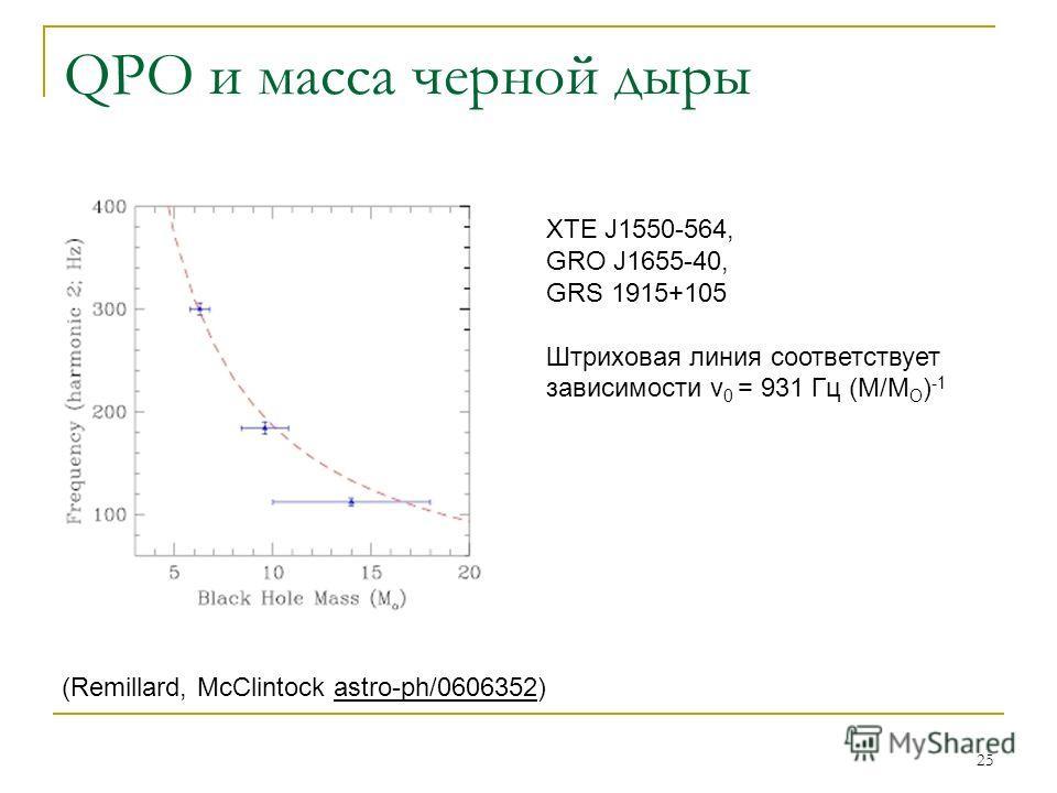 25 QPO и масса черной дыры (Remillard, McClintock astro-ph/0606352) XTE J1550-564, GRO J1655-40, GRS 1915+105 Штриховая линия соответствует зависимости ν 0 = 931 Гц (M/M O ) -1
