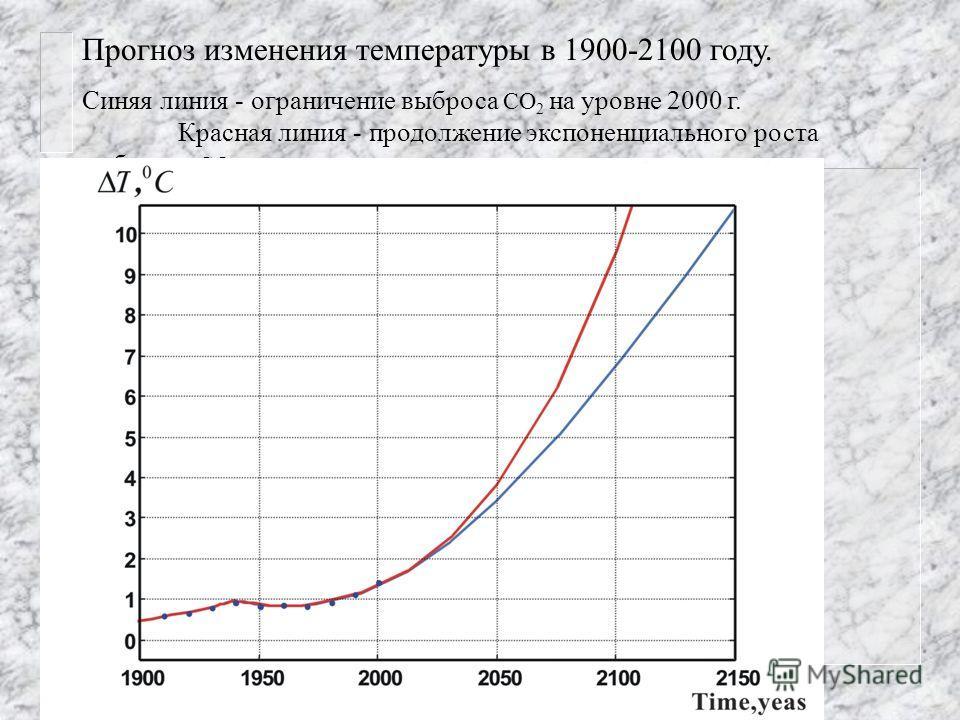 Прогноз изменения температуры в 1900-2100 году. Синяя линия - ограничение выброса СО 2 на уровне 2000 г. Красная линия - продолжение экспоненциального роста выбросов СО 2