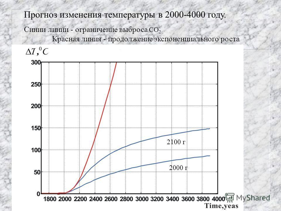 Прогноз изменения температуры в 2000-4000 году. Синии линии - ограничение выброса СО 2 Красная линия - продолжение экспоненциального роста выбросов СО 2 2000 г 2100 г
