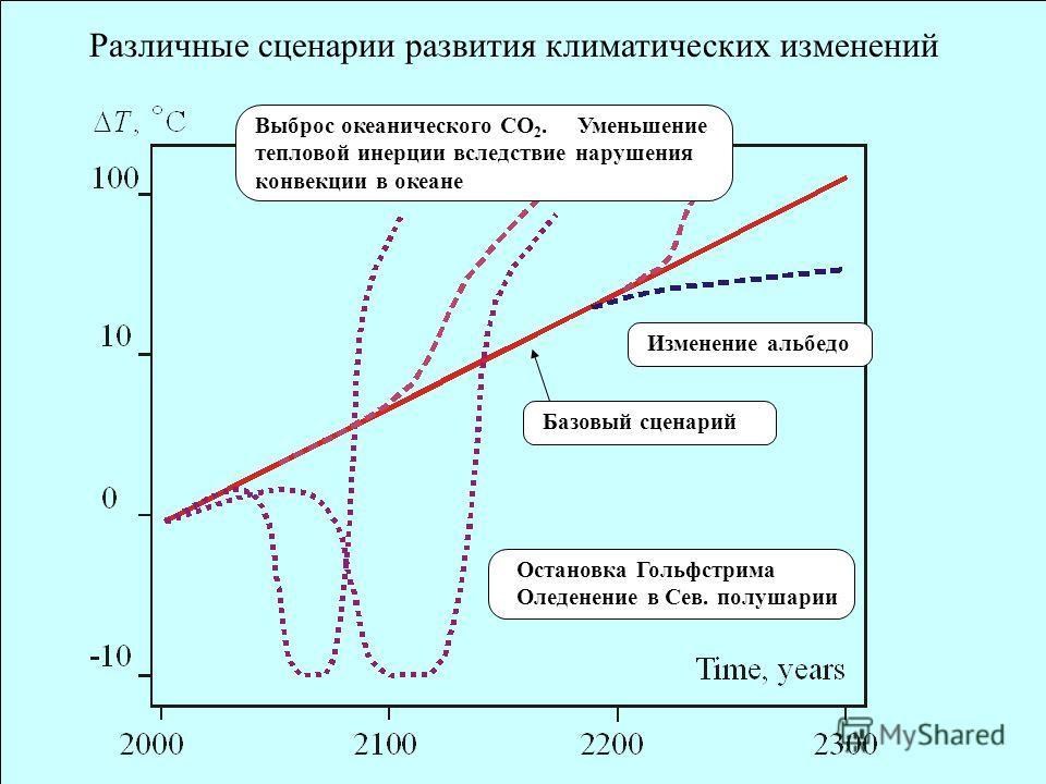 Различные сценарии развития климатических изменений Остановка Гольфстрима Оледенение в Сев. полушарии Базовый сценарий Изменение альбедо Выброс океанического СО 2. Уменьшение тепловой инерции вследствие нарушения конвекции в океане