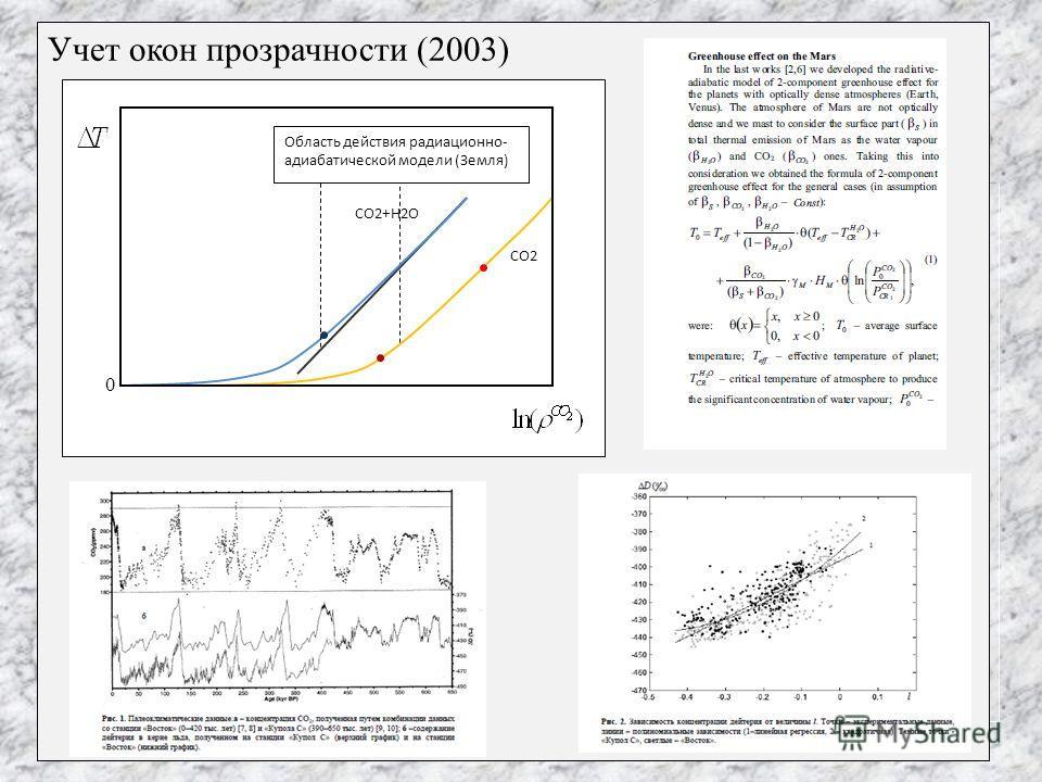 Учет окон прозрачности (2003) 0 Область действия радиационно- адиабатической модели (Земля) CO2 CO2+H2O