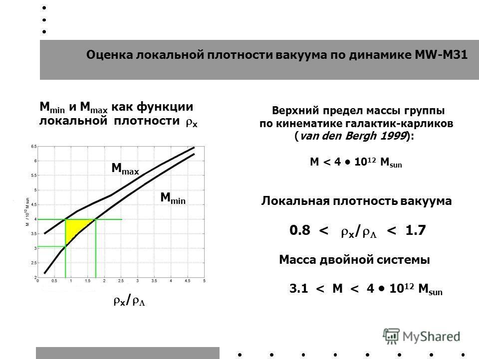 M max M min Оценка локальной плотности вакуума по динамике MW-M31 Верхний предел массы группы по кинематике галактик-карликов (van den Bergh 1999): M < 4 10 12 M sun Локальная плотность вакуума 0.8 < x / < 1.7 Масса двойной системы 3.1 < M < 4 10 12