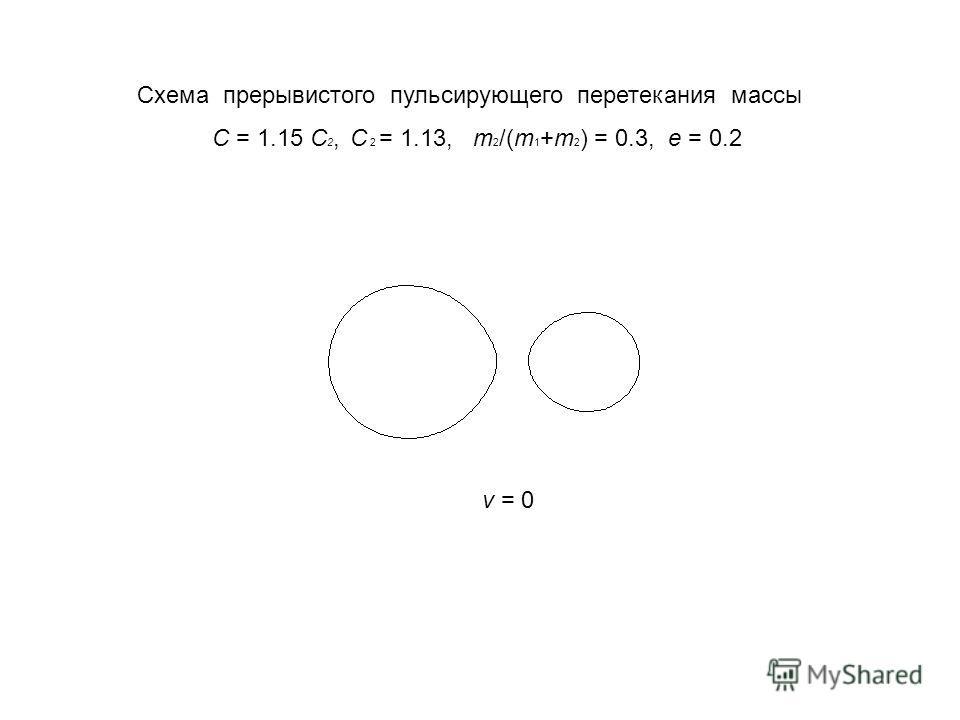 C = 1.15 C 2, C 2 = 1.13, m 2 /(m 1 +m 2 ) = 0.3, e = 0.2 v = 0 Схема прерывистого пульсирующего перетекания массы