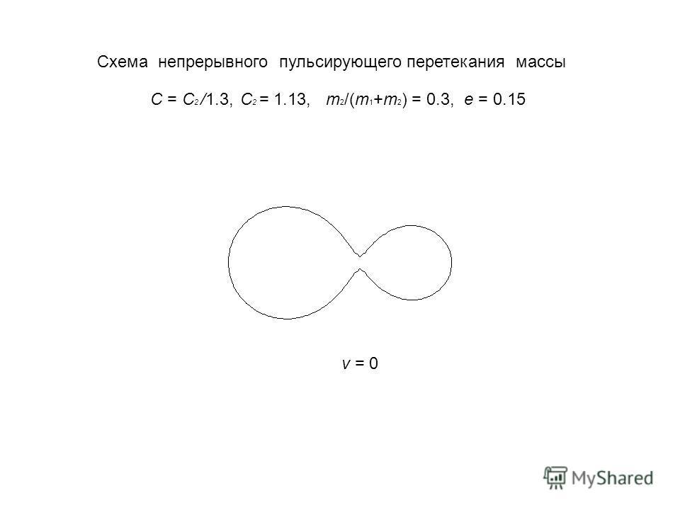 C = C 2 /1.3, C 2 = 1.13, m 2 /(m 1 +m 2 ) = 0.3, e = 0.15 v = 0 Схема непрерывного пульсирующего перетекания массы v = 0