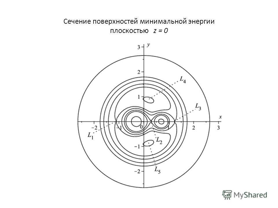 Сечение поверхностей минимальной энергии плоскостью z = 0