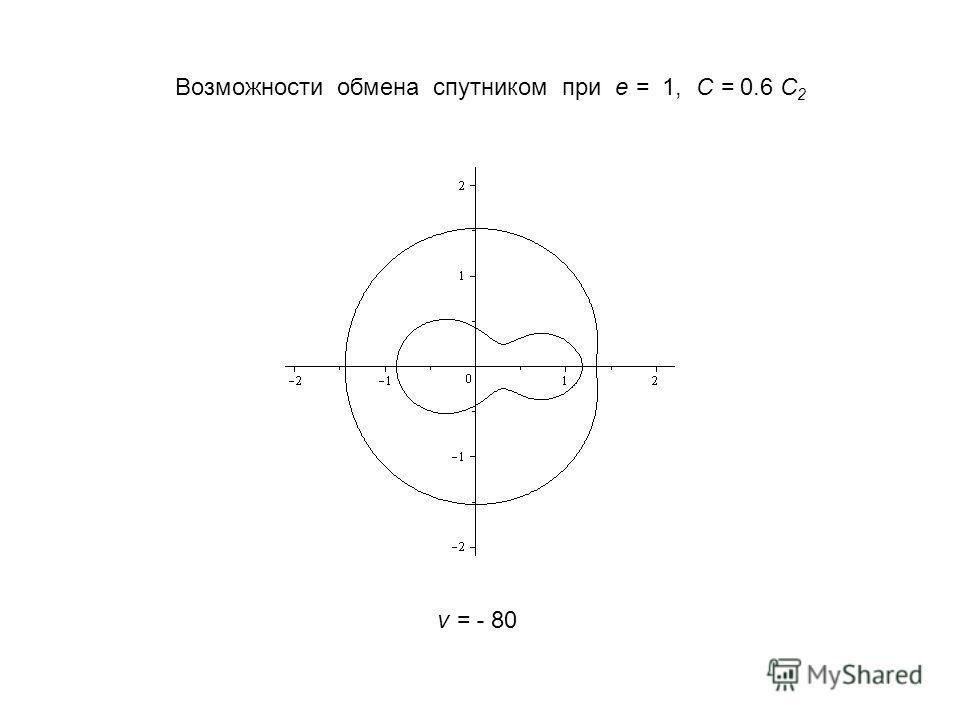 Возможности обмена спутником при e = 1, C = 0.6 C 2 v = - 80