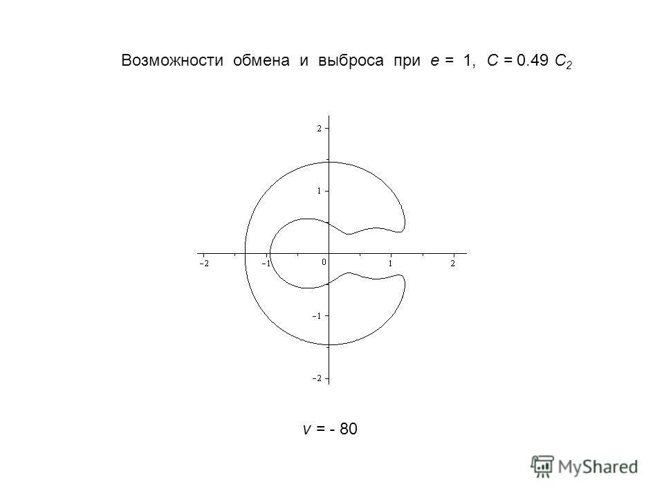 Возможности обмена и выброса при e = 1, C = 0.49 C 2 v = - 80