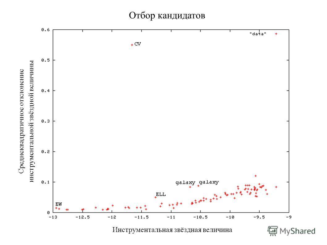 Инструментальная звёздная величина Среднеквадратичное отклонение инструментальной звёздной величины Отбор кандидатов