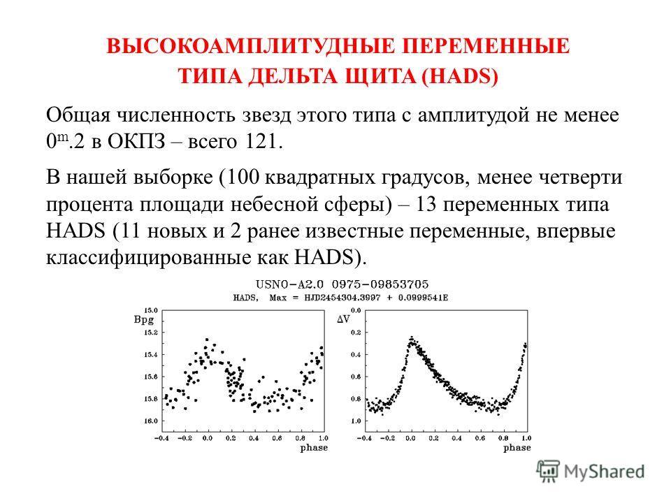 ВЫСОКОАМПЛИТУДНЫЕ ПЕРЕМЕННЫЕ ТИПА ДЕЛЬТА ЩИТА (HADS) Общая численность звезд этого типа с амплитудой не менее 0 m.2 в ОКПЗ – всего 121. В нашей выборке (100 квадратных градусов, менее четверти процента площади небесной сферы) – 13 переменных типа HAD