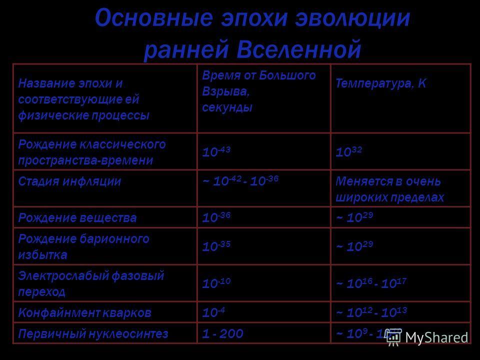 Основные эпохи эволюции ранней Вселенной Название эпохи и соответствующие ей физические процессы Время от Большого Взрыва, секунды Температура, K Рождение классического пространства-времени 10 -43 10 32 Стадия инфляции ~ 10 -42 - 10 -36 Меняется в оч