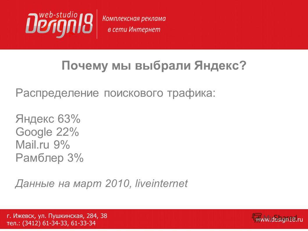 Почему мы выбрали Яндекс? Распределение поискового трафика: Яндекс 63% Google 22% Mail.ru 9% Рамблер 3% Данные на март 2010, liveinternet