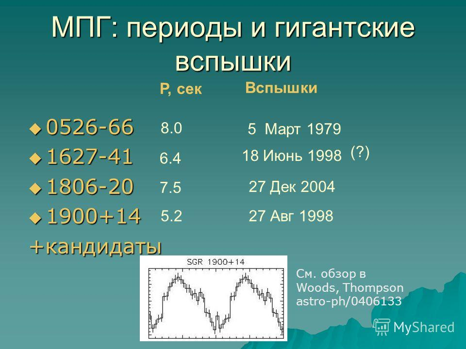МПГ: периоды и гигантские вспышки 0526-66 0526-66 1627-41 1627-41 1806-20 1806-20 1900+14 1900+14 +кандидаты P, сек Вспышки 8.0 6.4 7.5 5.2 5 Март 1979 27 Авг 1998 27 Дек 2004 18 Июнь 1998 (?) См. обзор в Woods, Thompson astro-ph/0406133