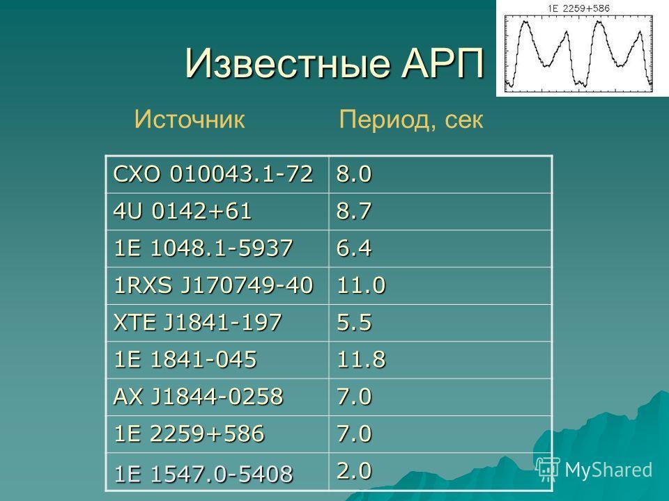 Известные АРП CXO 010043.1-72 8.0 4U 0142+61 8.7 1E 1048.1-5937 6.4 1RXS J170749-40 11.0 XTE J1841-197 5.5 1E 1841-045 11.8 AX J1844-0258 7.0 1E 2259+586 7.0 1E 1547.0-5408 2.0 Источник Период, сек
