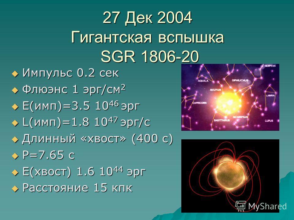 27 Дек 2004 Гигантская вспышка SGR 1806-20 Импульс 0.2 сек Импульс 0.2 сек Флюэнс 1 эрг/см 2 Флюэнс 1 эрг/см 2 E(имп)=3.5 10 46 эрг E(имп)=3.5 10 46 эрг L(имп)=1.8 10 47 эрг/с L(имп)=1.8 10 47 эрг/с Длинный «хвост» (400 с) Длинный «хвост» (400 с) P=7