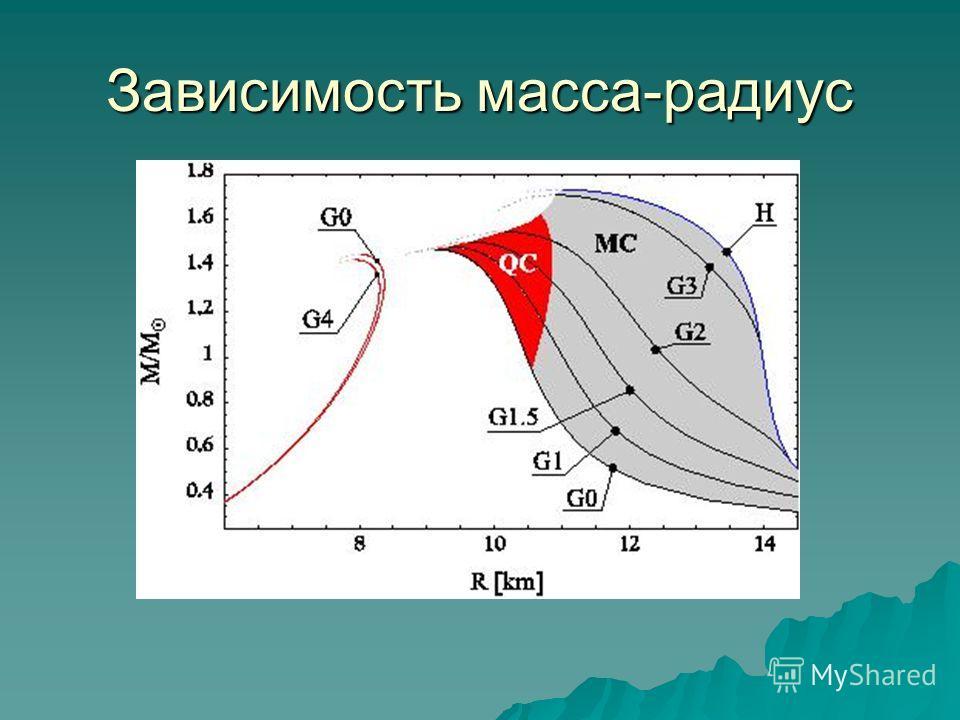 Зависимость масса-радиус