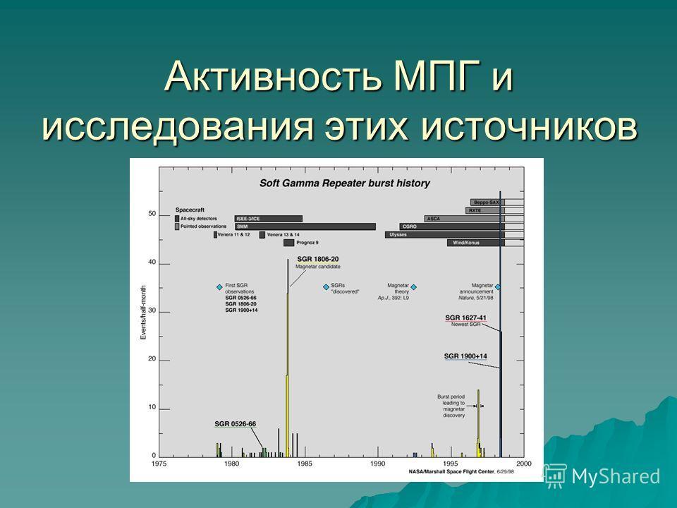 Активность МПГ и исследования этих источников