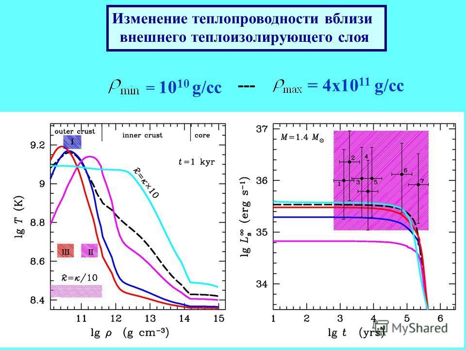 Изменение теплопроводности вблизи внешнего теплоизолирующего слоя = 10 10 g/cc --- = 4x10 11 g/cc