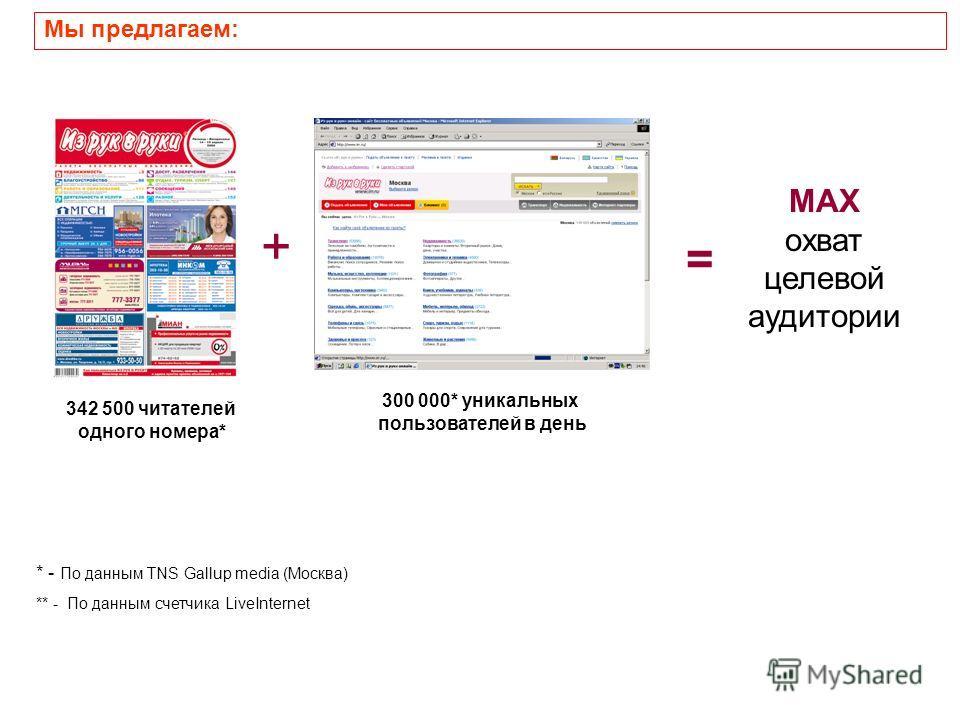 Мы предлагаем: MAX охват целевой аудитории + = 342 500 читателей одного номера* * - По данным TNS Gallup media (Москва) ** - По данным счетчика LiveInternet 300 000* уникальных пользователей в день