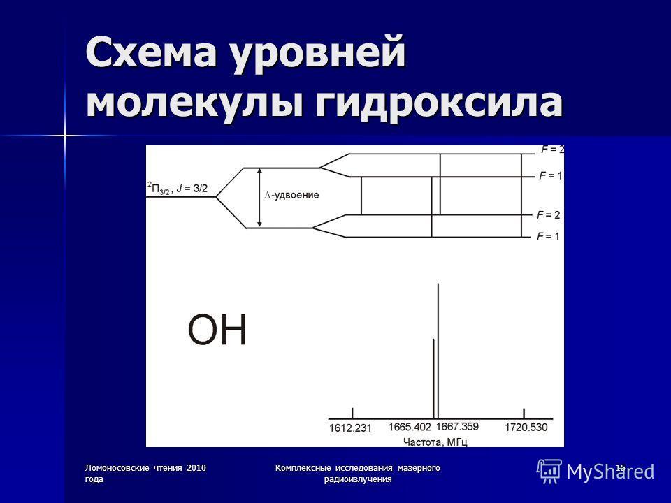 Ломоносовские чтения 2010 года Комплексные исследования мазерного радиоизлучения 15 Схема уровней молекулы гидроксила