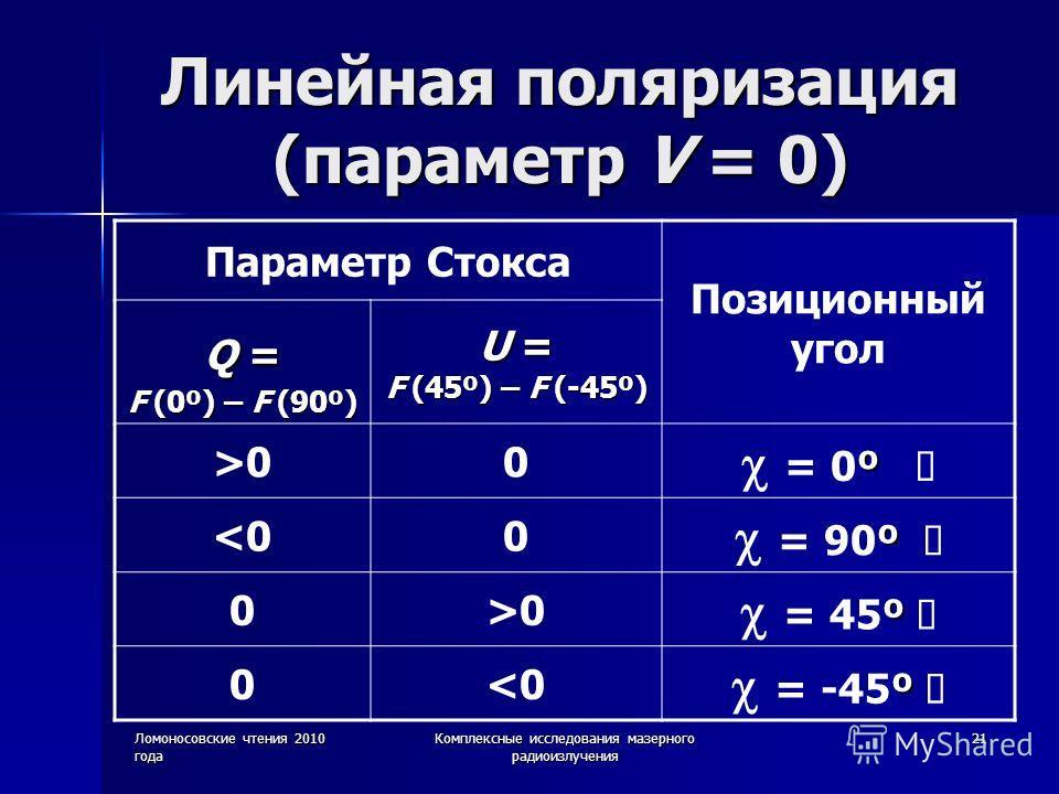 Ломоносовские чтения 2010 года Комплексные исследования мазерного радиоизлучения 21 Линейная поляризация (параметр V = 0) Параметр Стокса Позиционный угол Q = F (0º) – F (90º) U = F (45º) – F (-45º) >00 º = 0º 0 º = 45º 0