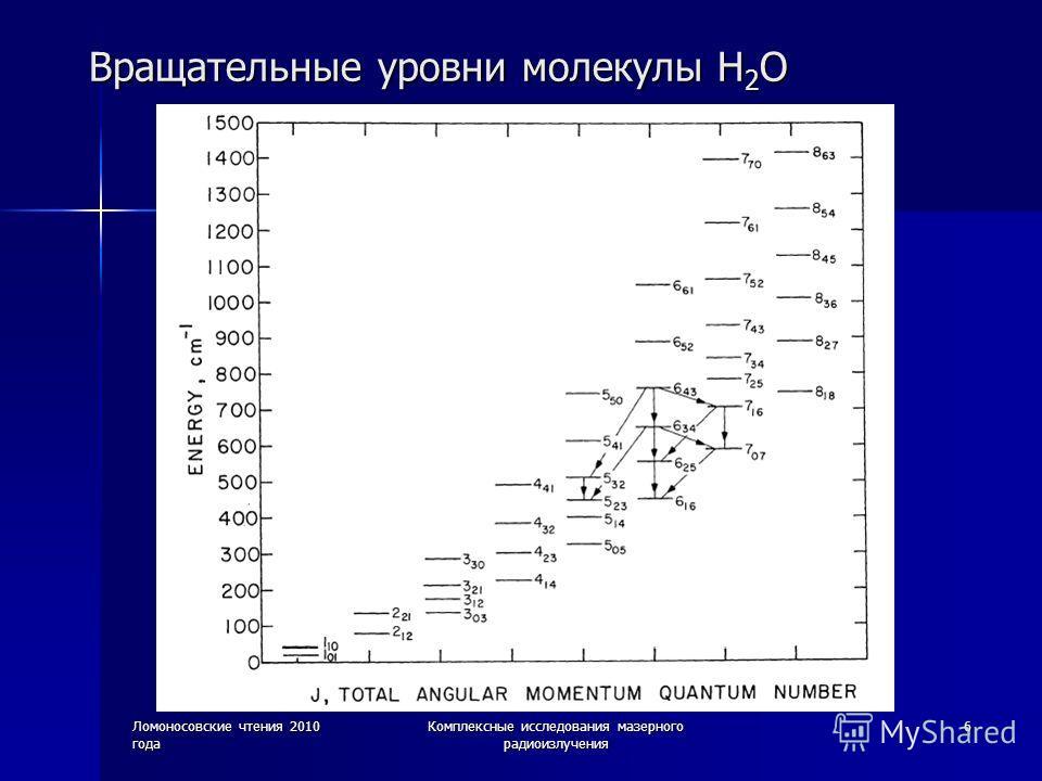 Ломоносовские чтения 2010 года Комплексные исследования мазерного радиоизлучения 6 Вращательные уровни молекулы H 2 O