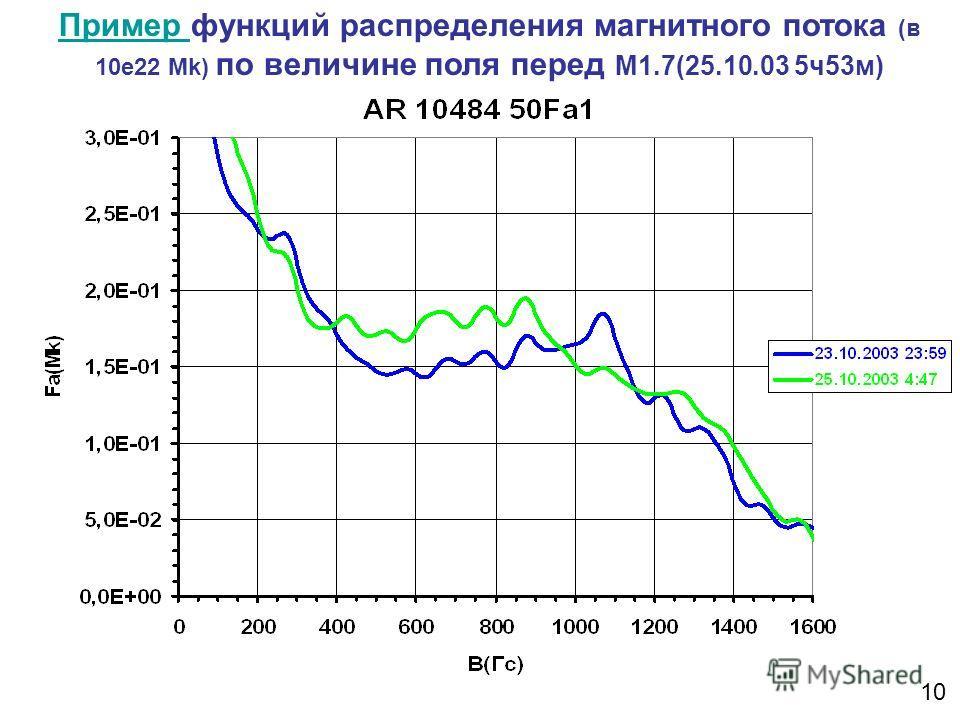 Пример Пример функций распределения магнитного потока (в 10е22 Mk) по величине поля перед М1.7(25.10.03 5ч53м) 10