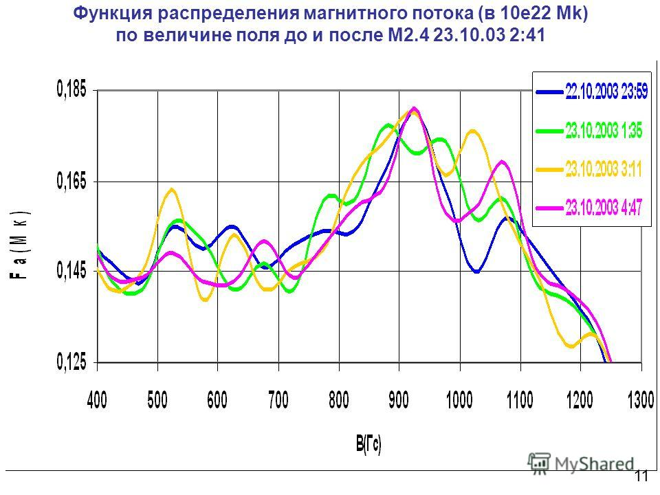 Функция распределения магнитного потока (в 10e22 Mk) по величине поля до и после М2.4 23.10.03 2:41 11