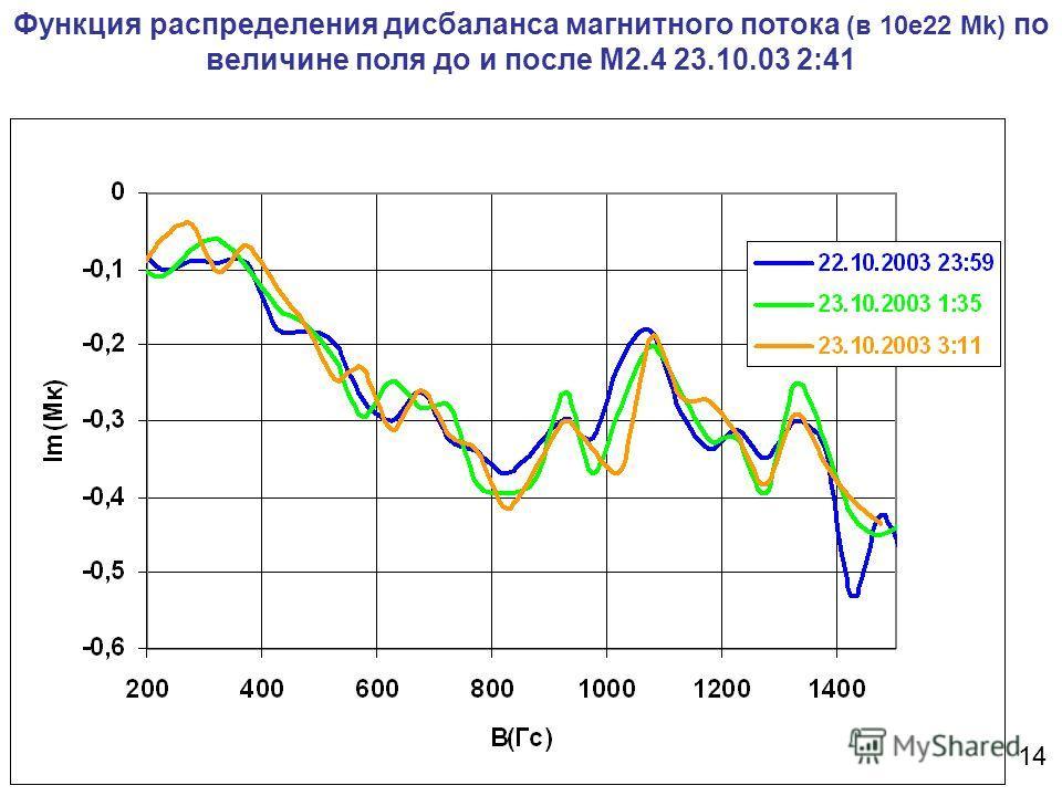 Функция распределения дисбаланса магнитного потока (в 10e22 Mk) по величине поля до и после М2.4 23.10.03 2:41 14