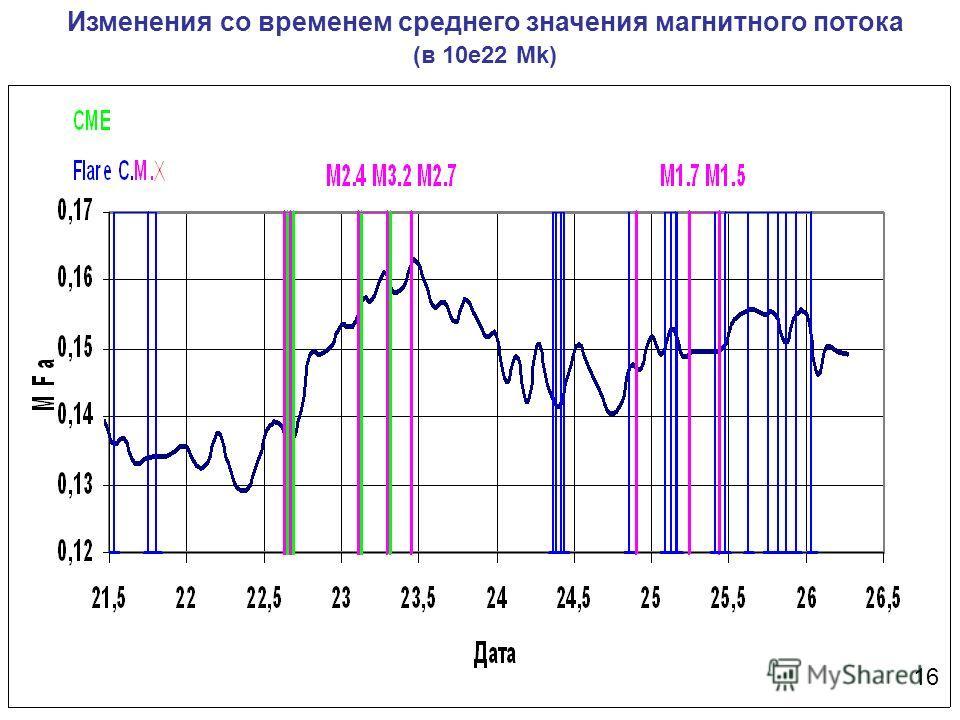Изменения со временем среднего значения магнитного потока (в 10e22 Mk) 16