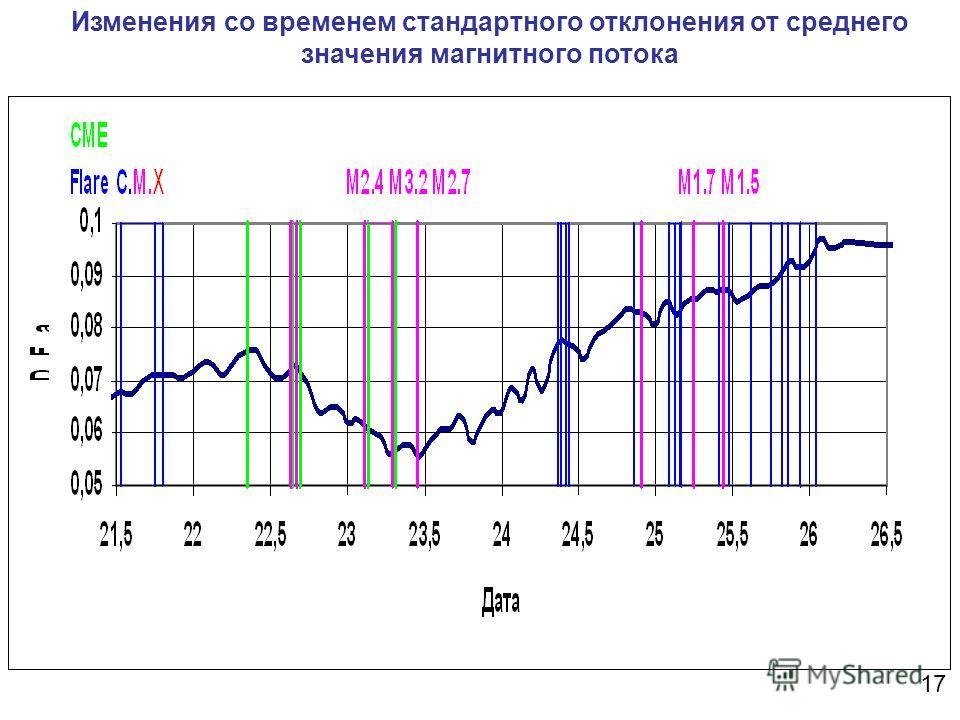 Изменения со временем стандартного отклонения от среднего значения магнитного потока 17