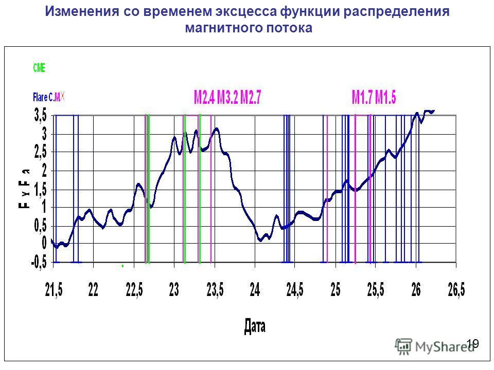 Изменения со временем эксцесса функции распределения магнитного потока 19