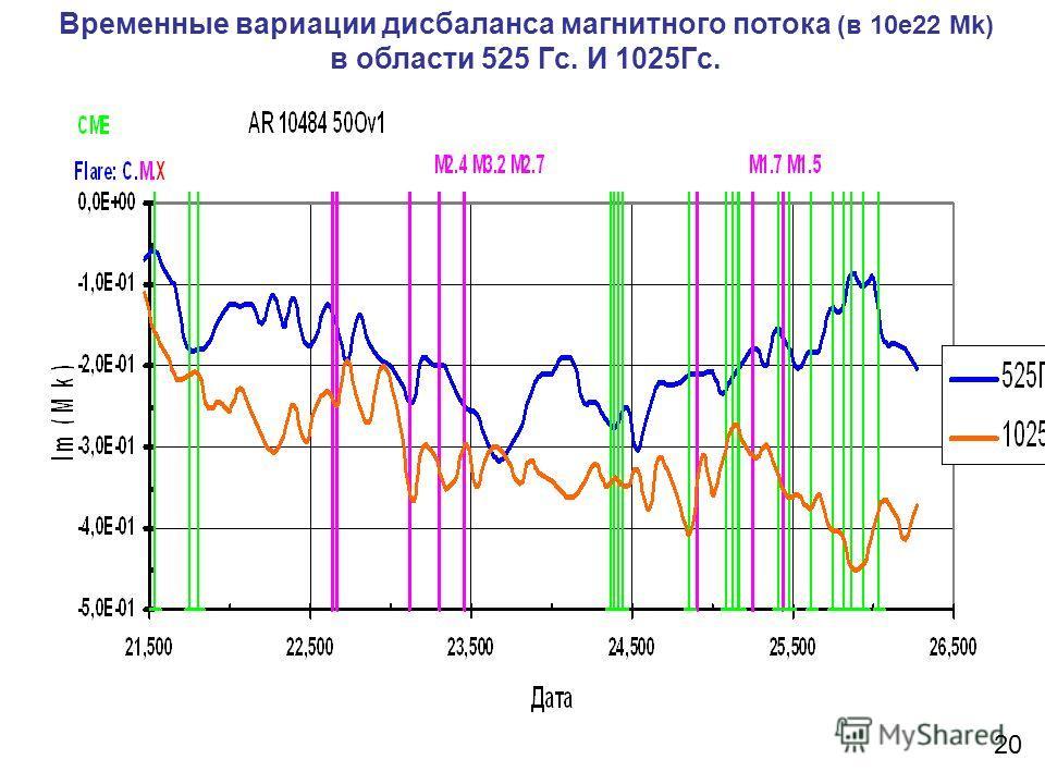 Временные вариации дисбаланса магнитного потока (в 10e22 Mk) в области 525 Гс. И 1025Гс. 20