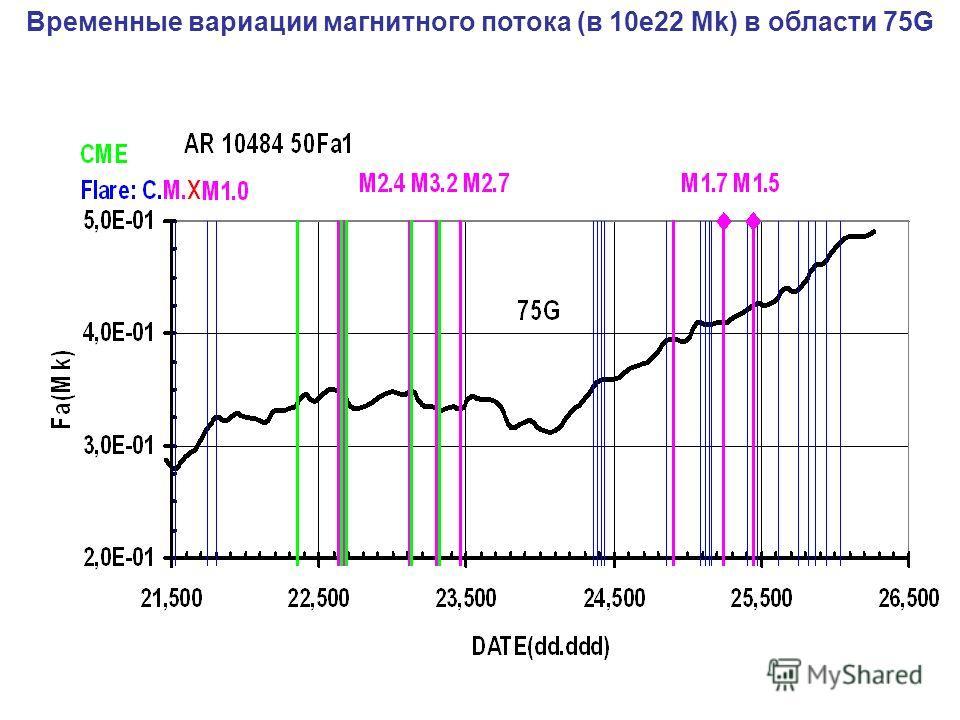 Временные вариации магнитного потока (в 10e22 Mk) в области 75G