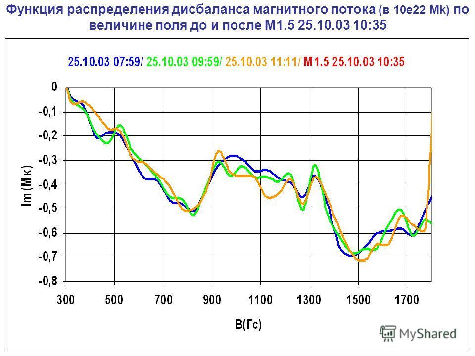 Функция распределения дисбаланса магнитного потока (в 10e22 Mk) по величине поля до и после М1.5 25.10.03 10:35